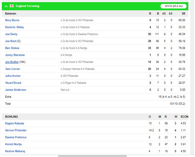 SA v ENG : इंग्लैंड की टीम मात्र 181 रन पर हुई ढेर, ऐसा रहा दूसरे दिन का हाल 5