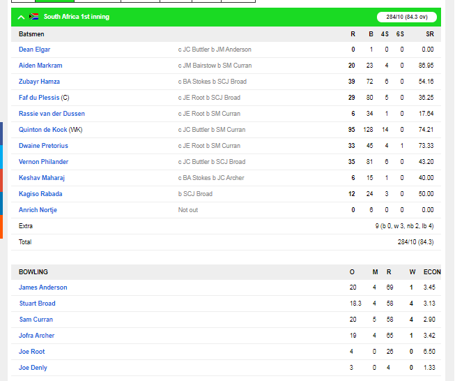 SA v ENG : इंग्लैंड की टीम मात्र 181 रन पर हुई ढेर, ऐसा रहा दूसरे दिन का हाल 4