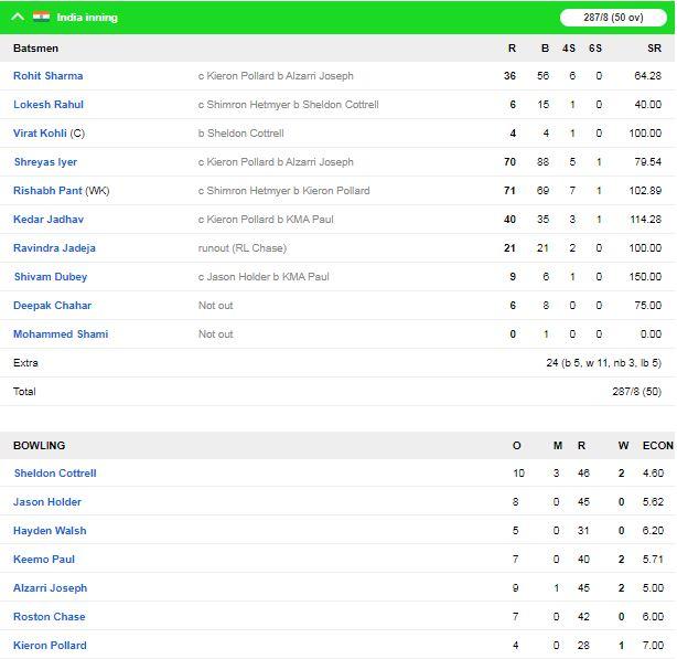 शिमरोन हेटमेयर की तूफानी पारी के दम पर वेस्टइंडीज ने भारत को 8 विकेट से हराया 2