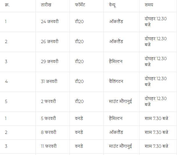 2020 में भारत को कब-किस टीम के साथ कहाँ खेलना है मैच, यहां देखें पूरा शेड्यूल 2