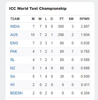 इंग्लैंड के जीत के बाद बदला आईसीसी टेस्ट चैंपियनशिप का पॉइंट टेबल, इस टीम से भारत को खतरा 5