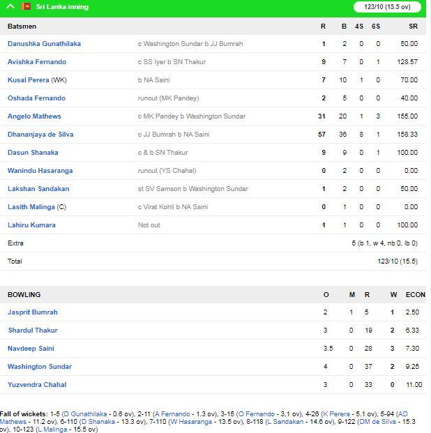 IND vs SL : भारत ने श्रीलंका को पुणे के मैच में 78 रनों से हराकर सीरीज 2-0 से अपने नाम की 3