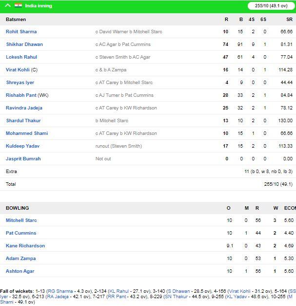 IND vs AUS: विराट कोहली की एक छोटी सी गलती की वजह से ऑस्ट्रेलिया ने भारत को मुंबई एकदिवसीय मैच में 10 विकेट से हराया 3