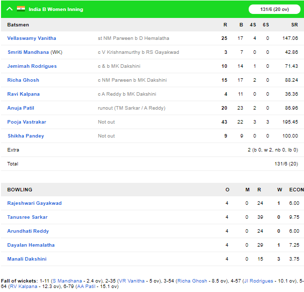 महिला टी-20 चैलेंजर ट्रॉफी 2019-20: शैफाली वर्मा की विस्फोटक बल्लेबाजी से इंडिया सी ने जीता खिताब, खेली तेज पारी 4