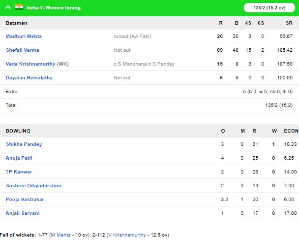 महिला टी-20 चैलेंजर ट्रॉफी 2019-20: शैफाली वर्मा की विस्फोटक बल्लेबाजी से इंडिया सी ने जीता खिताब, खेली तेज पारी 5