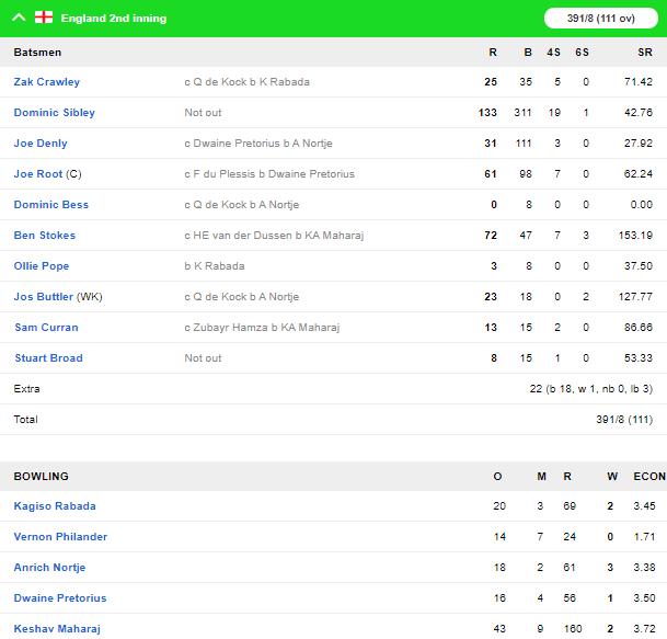 SA vs ENG, दूसरा टेस्ट: दूसरी पारी में दक्षिण अफ्रीका की अच्छी शुरुआत, रोमांचक अंत की तरफ मैच 6