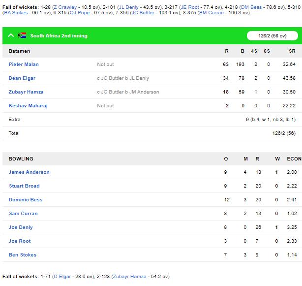 SA vs ENG, दूसरा टेस्ट: दूसरी पारी में दक्षिण अफ्रीका की अच्छी शुरुआत, रोमांचक अंत की तरफ मैच 7