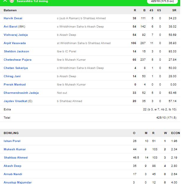 रणजी ट्रॉफी: पहली पारी में बढ़त के बाद ड्रॉ रहे फाइनल में सौराष्ट्र बनी विजेता 4