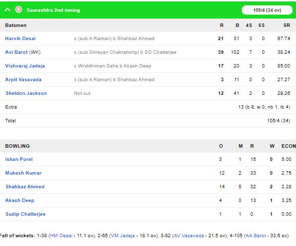 रणजी ट्रॉफी: पहली पारी में बढ़त के बाद ड्रॉ रहे फाइनल में सौराष्ट्र बनी विजेता 6