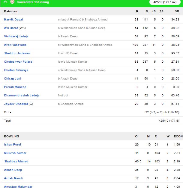 रणजी ट्रॉफी: फाइनल मुकाबले में सौराष्ट्र की स्थिति मजबूत, बंगाल के लिए चौथा दिन अहम 4