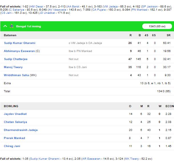 रणजी ट्रॉफी: फाइनल मुकाबले में सौराष्ट्र की स्थिति मजबूत, बंगाल के लिए चौथा दिन अहम 5