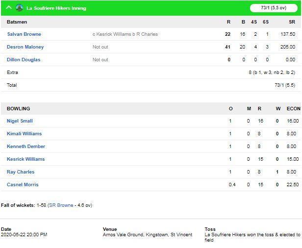 विंसी प्रीमियर टी-10 लीग : बॉटनिक गार्डन रेंजर्स को ला सौइरेयर हाइकर्स ने 9 विकेट से हराया, देखें स्कोरकार्ड 4