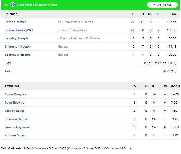 विंसी प्रीमियर टी-10 लीग : ला सौफ्री हाईकर्स ने डार्क वियु एक्स्प्लोरर को 4 विकेट से हराया 1