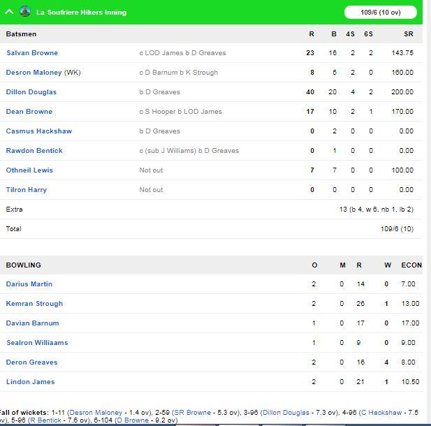 विंसी प्रीमियर टी-10 लीग : ला सौफ्री हाईकर्स ने डार्क वियु एक्स्प्लोरर को 4 विकेट से हराया 2