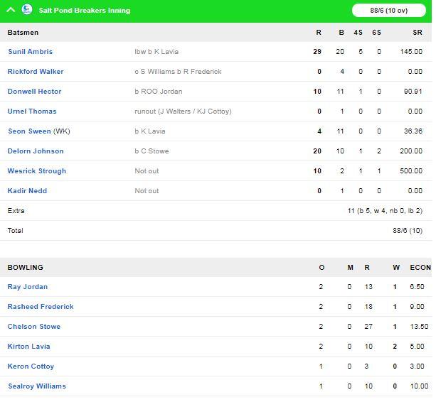 विंसी प्रीमियर टी-10 लीग : साल्ट पोंड ब्रेकर्स ने फोर्ट चार्लोट स्ट्राइकर्स को 20 रन से हराया 1