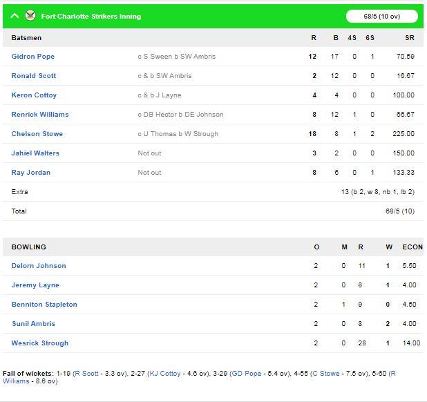 विंसी प्रीमियर टी-10 लीग : साल्ट पोंड ब्रेकर्स ने फोर्ट चार्लोट स्ट्राइकर्स को 20 रन से हराया 2