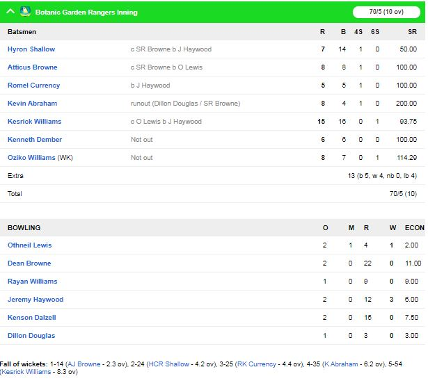 विंसी प्रीमियर टी-10 लीग : बॉटनिक गार्डन रेंजर्स को ला सौइरेयर हाइकर्स ने 9 विकेट से हराया, देखें स्कोरकार्ड 3