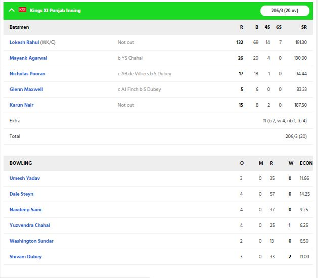 RCBvsKXIP, MATCH REPORT: विराट कोहली की इस गलती की वजह से पंजाब ने आरसीबी को 97 रन से हराया 5