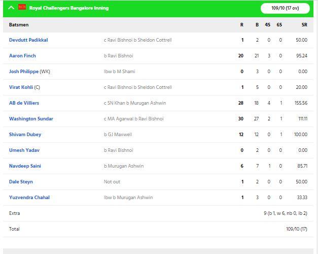 RCBvsKXIP, MATCH REPORT: विराट कोहली की इस गलती की वजह से पंजाब ने आरसीबी को 97 रन से हराया 6