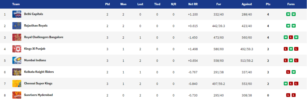 आईपीएल 2020-  बैंगलोर की जीत के बाद पॉइंट टेबल में हुआ बड़ा बदलाव, ये 4 टीमें कर रही क्वालीफाई 4