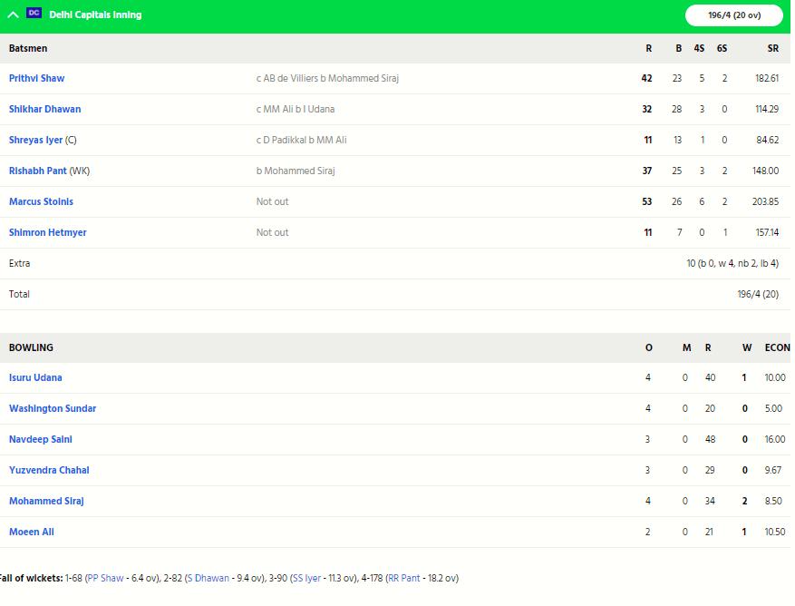 RCBvsDC, MATCH REPORT: विराट कोहली इस बड़ी गलती की वजह से 59 रनों के अंतर से हारी बैंगलोर 4