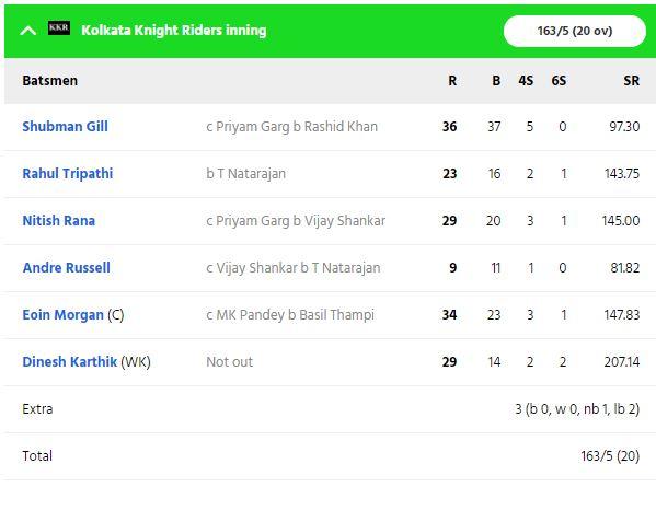 SRHvsKKR: सुपर ओवर में कोलकाता नाइट राइडर्स ने दर्ज की शानदार जीत, जीत में चमका ये खिलाड़ी 3