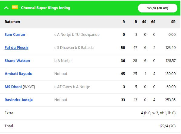 CSK vs DC : धवन की तूफानी बल्लेबाजी के दम पर दिल्ली 5 विकेट से जीता, धोनी की ये गलती पड़ी सीएसके को भारी 2