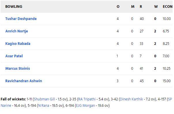 KKRvsDC: कोलकाता नाइट राइडर्स ने 59 रनों से दिल्ली कैपिटल्स को दी मात, श्रेयस की ये गलती पड़ गई टीम को भारी 3