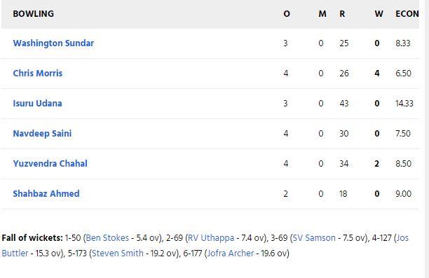 RRvsRCB: स्टीव स्मिथ की गलती पड़ी राजस्थान पर भारी, आरसीबी ने 7 विकेट से दर्ज की बड़ी जीत 5
