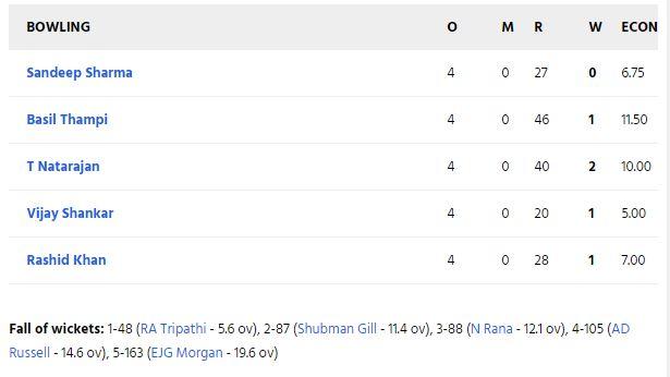 SRHvsKKR: सुपर ओवर में कोलकाता नाइट राइडर्स ने दर्ज की शानदार जीत, जीत में चमका ये खिलाड़ी 4