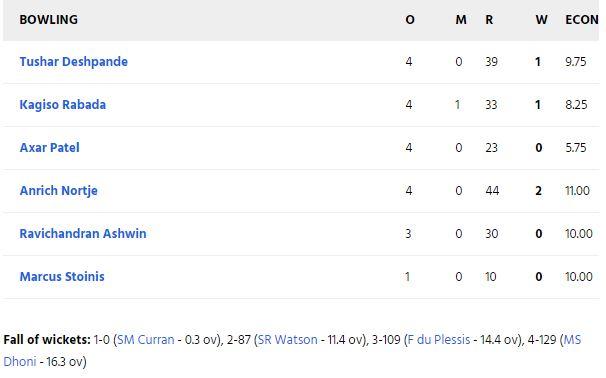CSK vs DC : धवन की तूफानी बल्लेबाजी के दम पर दिल्ली 5 विकेट से जीता, धोनी की ये गलती पड़ी सीएसके को भारी 3