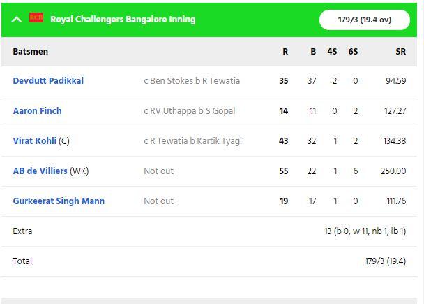 RRvsRCB: स्टीव स्मिथ की गलती पड़ी राजस्थान पर भारी, आरसीबी ने 7 विकेट से दर्ज की बड़ी जीत 6