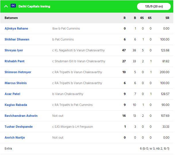 KKRvsDC: कोलकाता नाइट राइडर्स ने 59 रनों से दिल्ली कैपिटल्स को दी मात, श्रेयस की ये गलती पड़ गई टीम को भारी 4