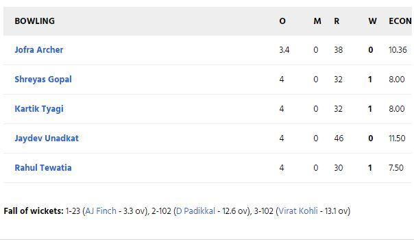 RRvsRCB: स्टीव स्मिथ की गलती पड़ी राजस्थान पर भारी, आरसीबी ने 7 विकेट से दर्ज की बड़ी जीत 7