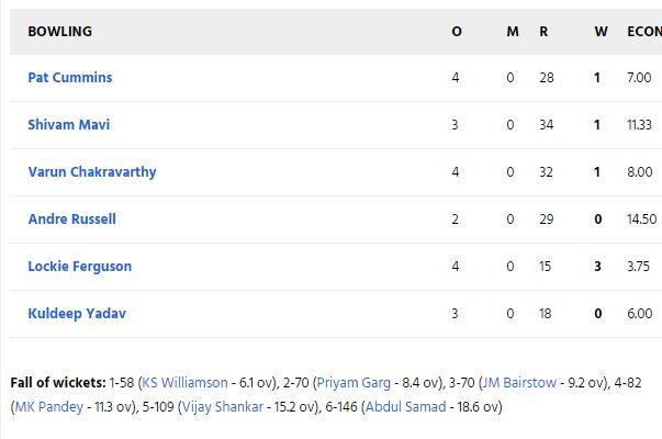 SRHvsKKR: सुपर ओवर में कोलकाता नाइट राइडर्स ने दर्ज की शानदार जीत, जीत में चमका ये खिलाड़ी 6