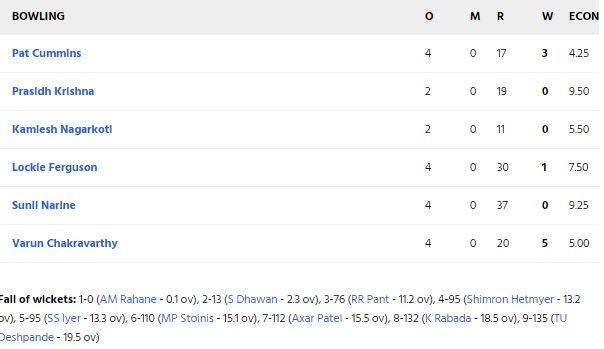 KKRvsDC: कोलकाता नाइट राइडर्स ने 59 रनों से दिल्ली कैपिटल्स को दी मात, श्रेयस की ये गलती पड़ गई टीम को भारी 5