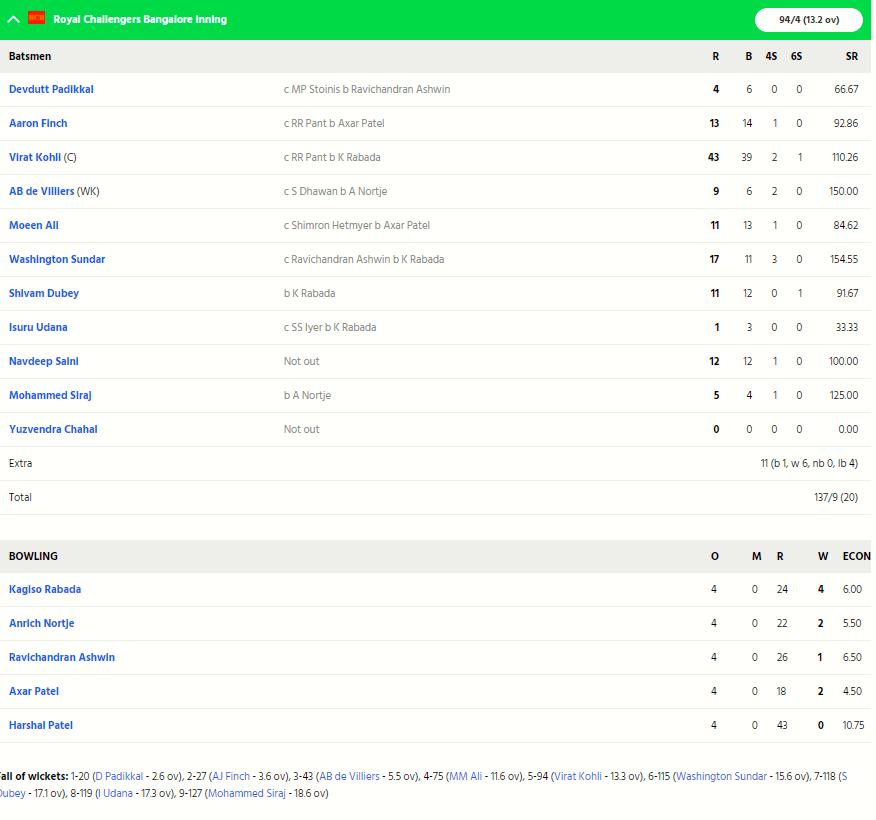 RCBvsDC, MATCH REPORT: विराट कोहली इस बड़ी गलती की वजह से 59 रनों के अंतर से हारी बैंगलोर 5
