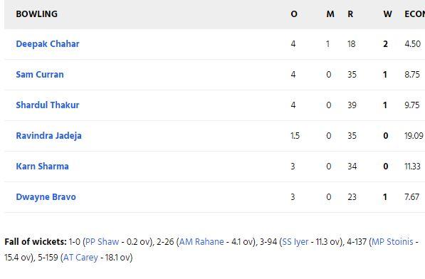 CSK vs DC : धवन की तूफानी बल्लेबाजी के दम पर दिल्ली 5 विकेट से जीता, धोनी की ये गलती पड़ी सीएसके को भारी 5