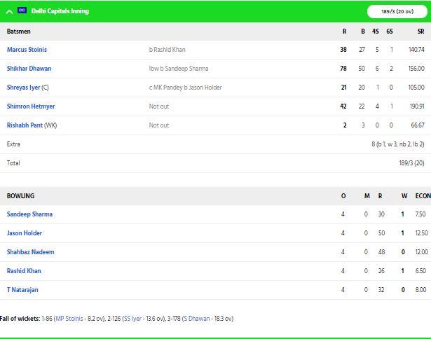 DCvsSRH, MATCH REPORT: हैदराबाद को 17 रनों से हराकर दिल्ली की टीम ने पहली बार फाइनल में बनाई जगह 3