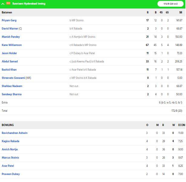 DCvsSRH, MATCH REPORT: हैदराबाद को 17 रनों से हराकर दिल्ली की टीम ने पहली बार फाइनल में बनाई जगह 5