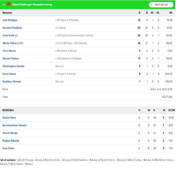 RCBvsDC, MATCH REPORT: विराट कोहली की इस बड़ी गलती के कारण बैंगलोर ने 6 विकेट से गंवाया टॉप 2 का टिकट 3