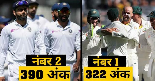 वर्ल्ड टेस्ट चैम्पियनशिप: पॉइंट टेबल में कम अंक होने के बावजूद भारत से ऊपर है आस्ट्रेलिया, जाने वजह 13