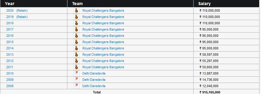 आईपीएल में कमाई के मामले में एबी डिविलियर्स बने नंबर वन विदेशी क्रिकेटर, कमा चुके इतने करोड़ 2