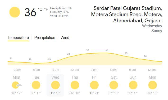 Weather Report: तीसरे टेस्ट में ऐसा होगा मौसम का हाल 2