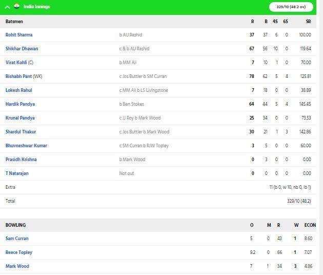 INDvENG : भारत ने निर्णायक मुकाबले में इंग्लैंड को 7 रन से हराया, रोहित-कोहली की इस समझदारी से जीता भारत 4