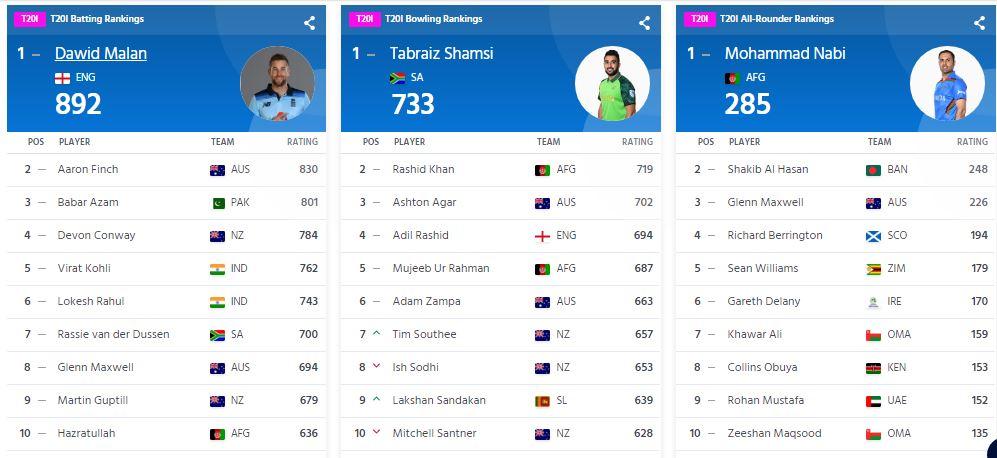 RANKING : आईसीसी ने जारी की टी-20 रैंकिंग, टॉप-10 बल्लेबाजों की लिस्ट में दिखा भारतीय खिलाड़ियों का दबदबा 3