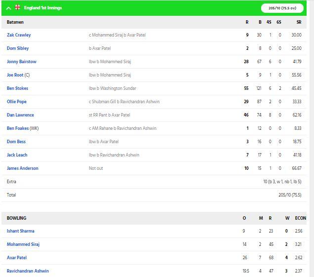 INDvsENG : एक बार फिर बिखरी इंग्लिश टीम की बल्लेबाज़ी, देखें चौथे टेस्ट के पहले दिन की पूरी रिपोर्ट 3