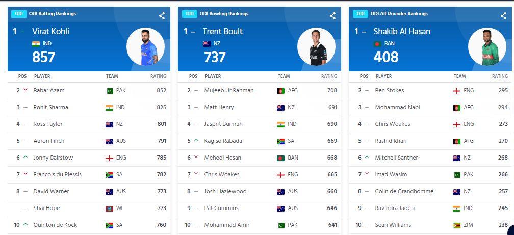 RANKING : आईसीसी ने जारी की वनडे रैंकिंग, कोहली नंबर-1 पर बरकरार, फखर जमान को बड़ा फायदा 4