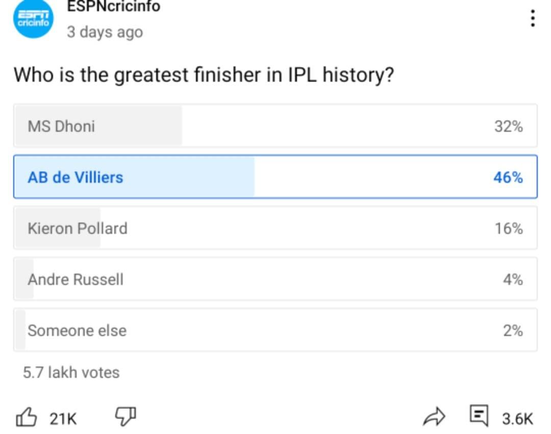 IPL 2021 : धोनी या पोलार्ड नहीं, फ़ैंस ने इस खिलाड़ी को माना आईपीएल इतिहास का बेस्ट फ़िनिशर 3