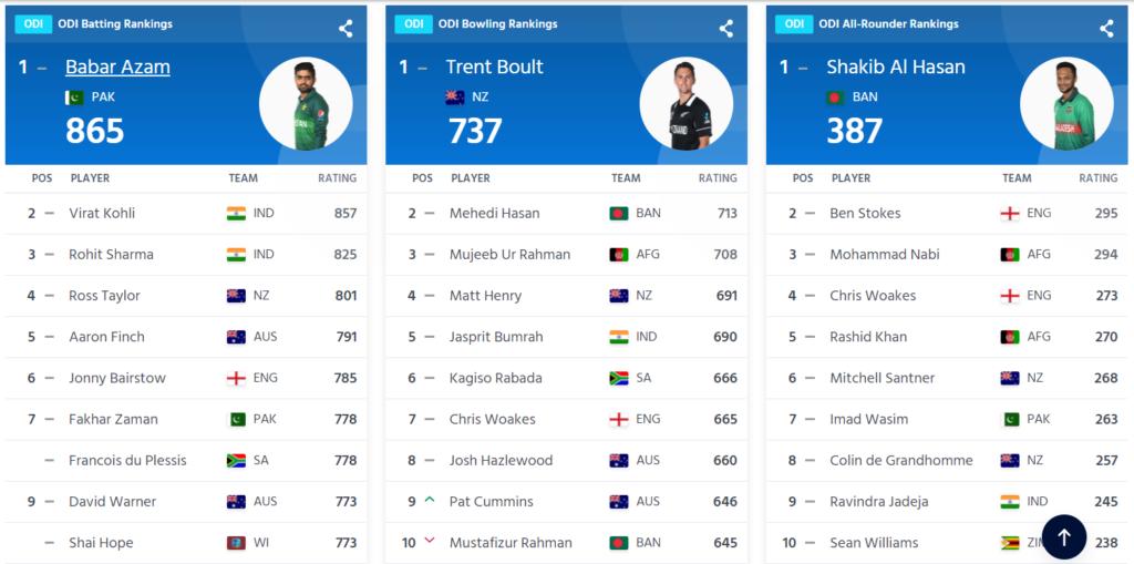 आईसीसी की ताजा वनडे रैंकिंग में विराट कोहली नंबर-2 पायदान पर, जाने रोहित-बुमराह जैसे खिलाड़ियों का स्थान 3